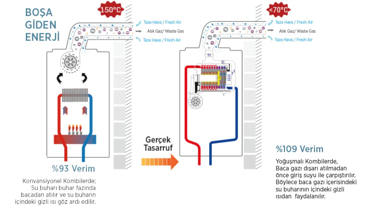 Yoğuşma Teknolojisi Nedir
